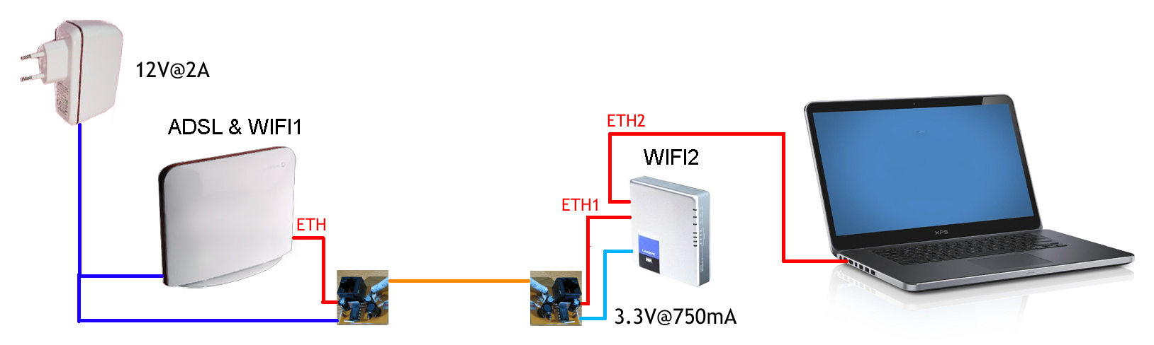 DIY Power over ethernet (PoE) | CheMaRy Web Page